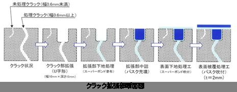 クラック拡張部断面図